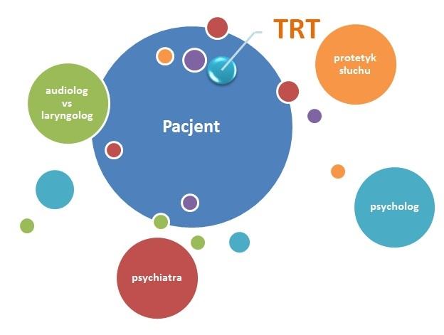 Terapia szumów usznych TRT specjaliści